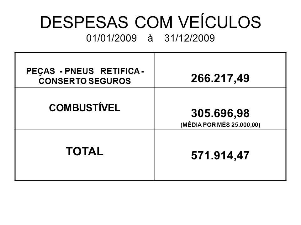 DESPESAS COM VEÍCULOS 01/01/2009 à 31/12/2009 PEÇAS - PNEUS RETIFICA - CONSERTO SEGUROS 266.217,49 COMBUSTÍVEL 305.696,98 (MÉDIA POR MÊS 25.000,00) TO