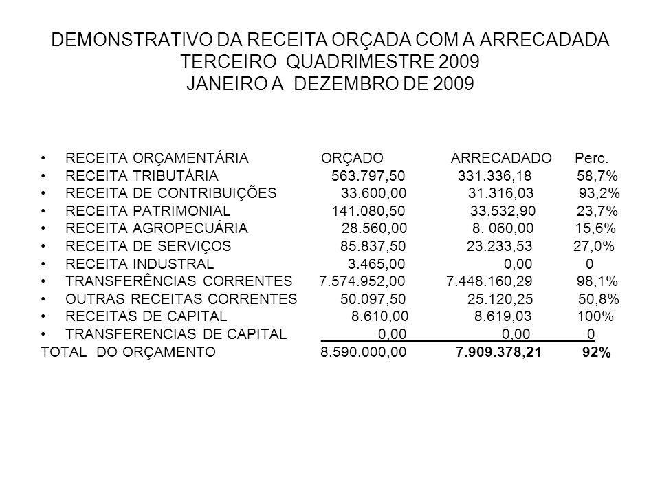 DEMONSTRATIVO DA RECEITA ORÇADA COM A ARRECADADA TERCEIRO QUADRIMESTRE 2009 JANEIRO A DEZEMBRO DE 2009 •RECEITA ORÇAMENTÁRIA ORÇADO ARRECADADO Perc. •