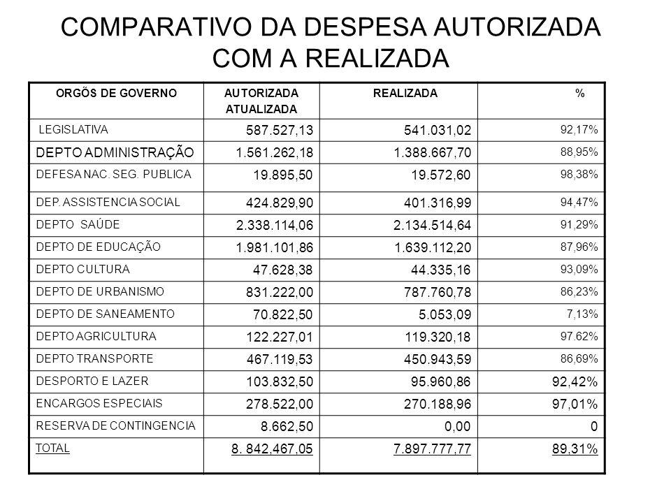 COMPARATIVO DA DESPESA AUTORIZADA COM A REALIZADA ORGÕS DE GOVERNOAUTORIZADA ATUALIZADA REALIZADA % LEGISLATIVA 587.527,13541.031,02 92,17% DEPTO ADMI