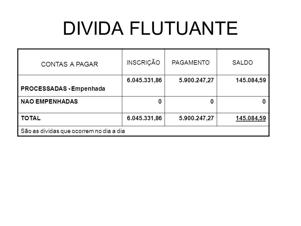DIVIDA FLUTUANTE CONTAS A PAGAR INSCRIÇÃOPAGAMENTOSALDO PROCESSADAS - Empenhada 6.045.331,865.900.247,27145.084,59 NAO EMPENHADAS000 TOTAL6.045.331,86