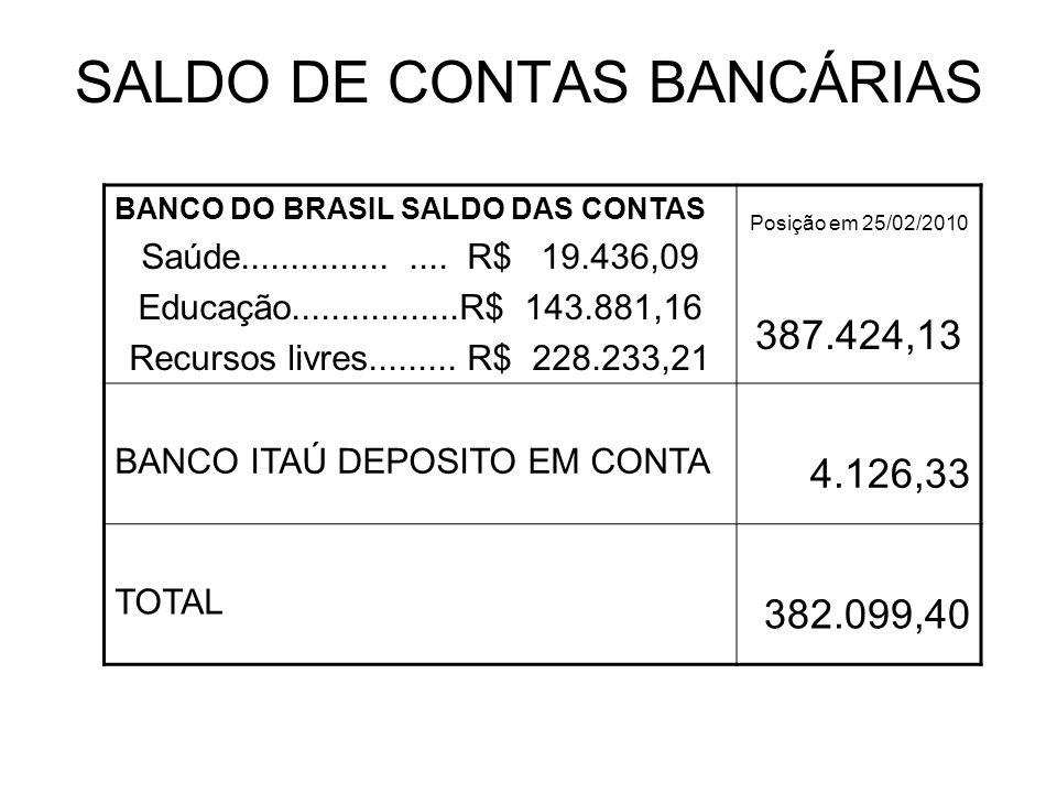 SALDO DE CONTAS BANCÁRIAS BANCO DO BRASIL SALDO DAS CONTAS Saúde................... R$ 19.436,09 Educação.................R$ 143.881,16 Recursos livre