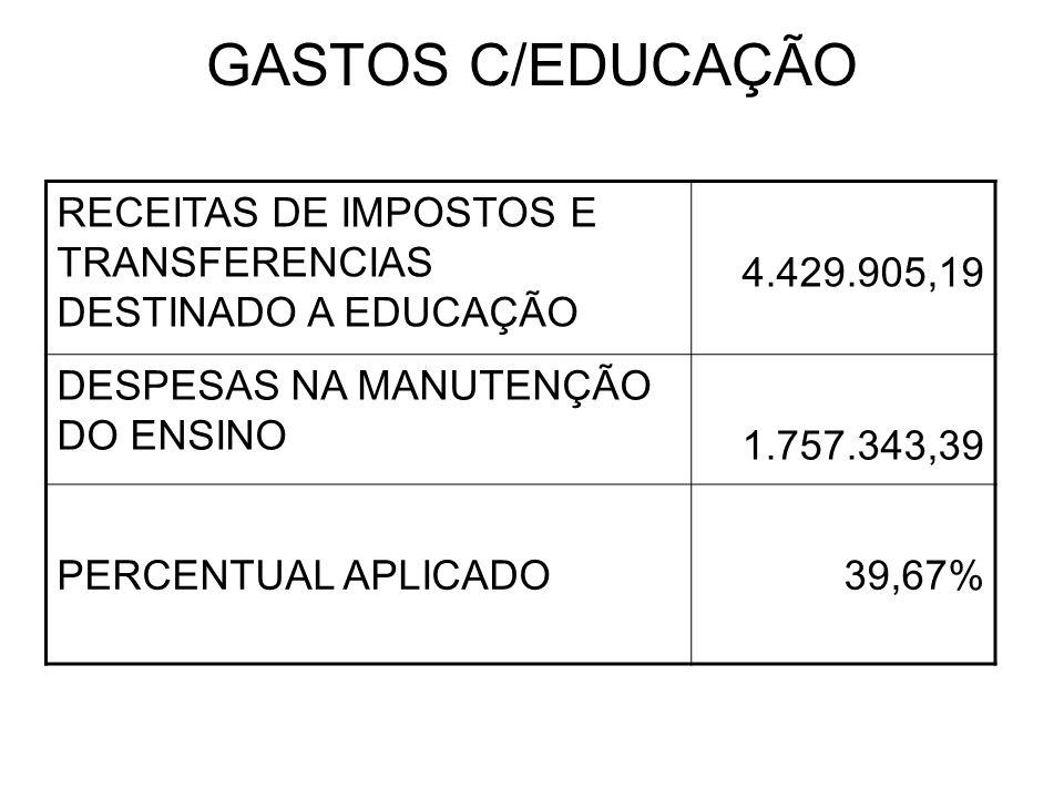 GASTOS COM A SAÚDE RECEITA DE IMPOSTOS E TRANSFERÊNCIAS DO MUNICIPIO 7.909.378,21 GASTOS C/SAÚDE Recursos recebido do SUS R$ 600.004,92 Recursos próprios R$ 1.534.509,72 2.134.514,64 PERCENTUAL APLICADO19,91%