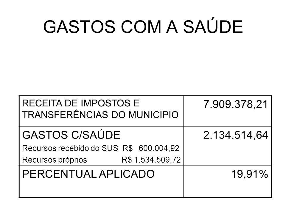 GASTOS COM A SAÚDE RECEITA DE IMPOSTOS E TRANSFERÊNCIAS DO MUNICIPIO 7.909.378,21 GASTOS C/SAÚDE Recursos recebido do SUS R$ 600.004,92 Recursos própr