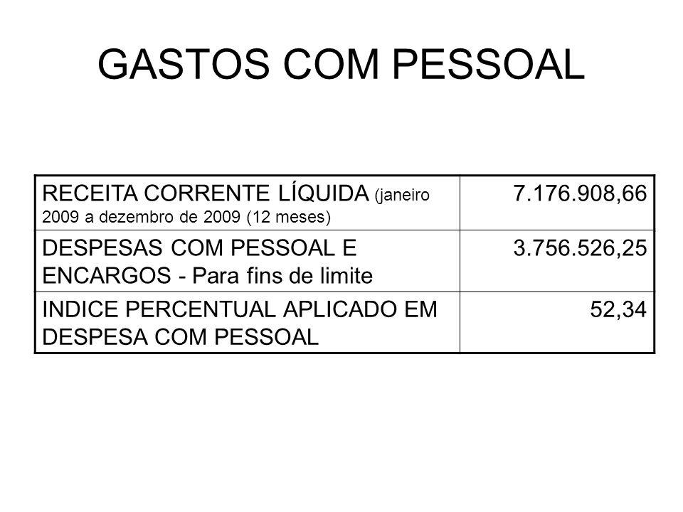 GASTOS COM PESSOAL RECEITA CORRENTE LÍQUIDA (janeiro 2009 a dezembro de 2009 (12 meses) 7.176.908,66 DESPESAS COM PESSOAL E ENCARGOS - Para fins de li