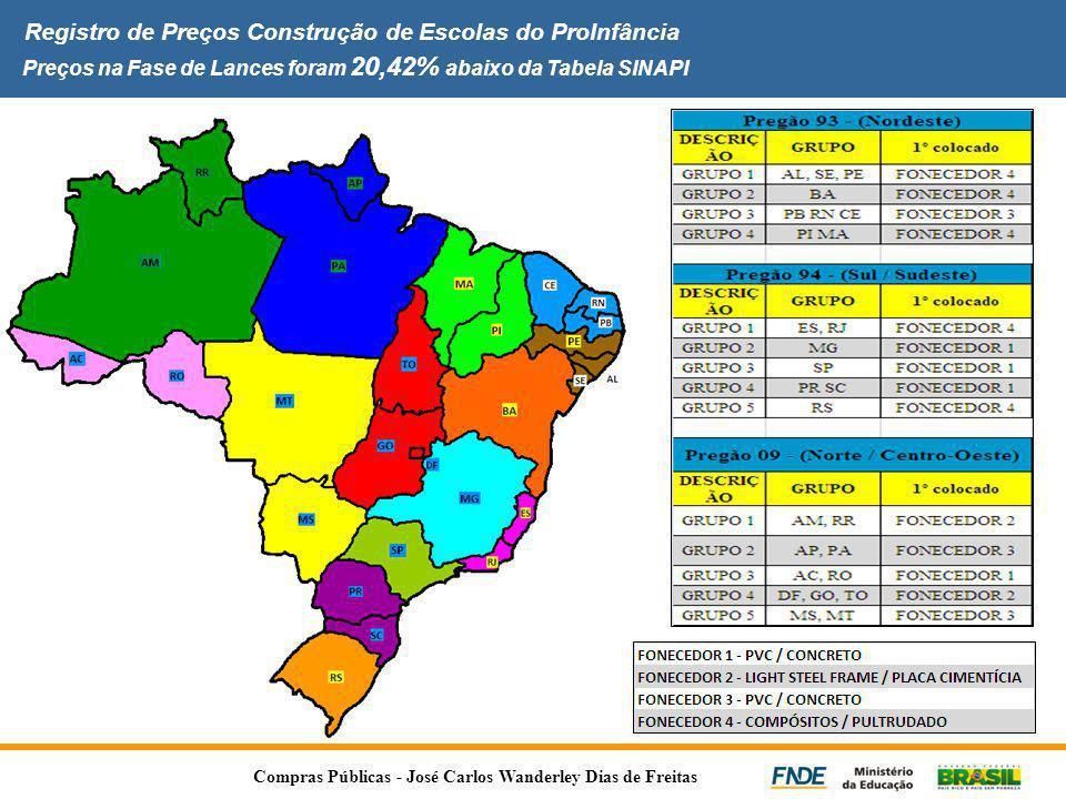 Registro de Preços Construção de Escolas do ProInfância Preços na Fase de Lances foram 20,42% abaixo da Tabela SINAPI Compras Públicas - José Carlos W