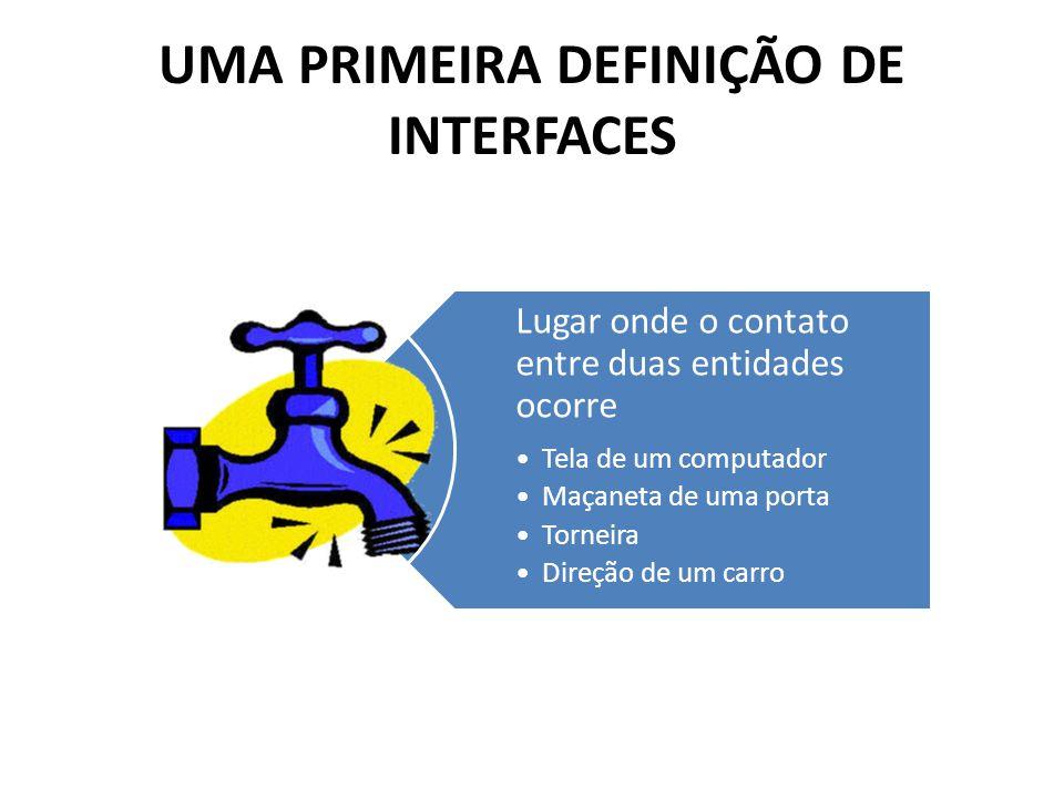 UMA PRIMEIRA DEFINIÇÃO DE INTERFACES Lugar onde o contato entre duas entidades ocorre •Tela de um computador •Maçaneta de uma porta •Torneira •Direção