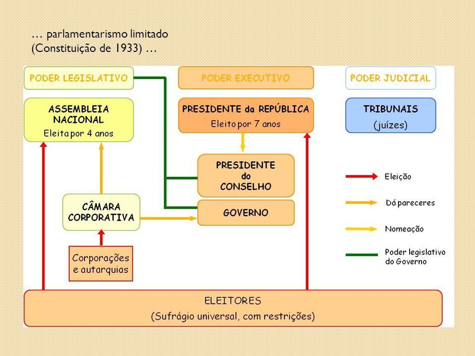 … parlamentarismo limitado (Constituição de 1933) …
