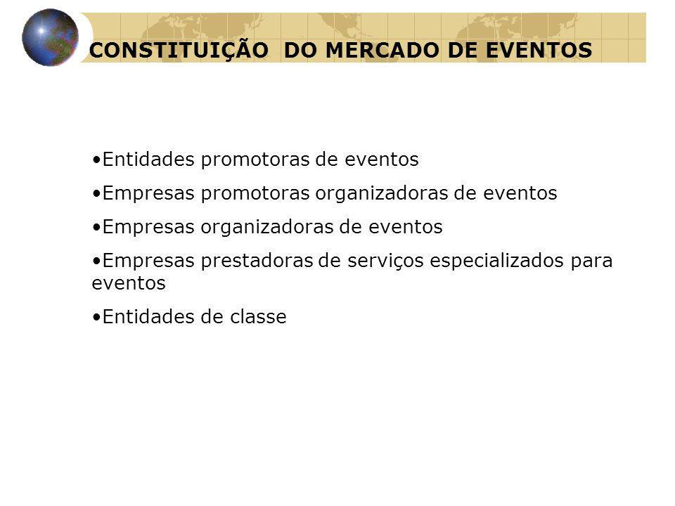 CONSTITUIÇÃO DO MERCADO DE EVENTOS •Entidades promotoras de eventos •Empresas promotoras organizadoras de eventos •Empresas organizadoras de eventos •