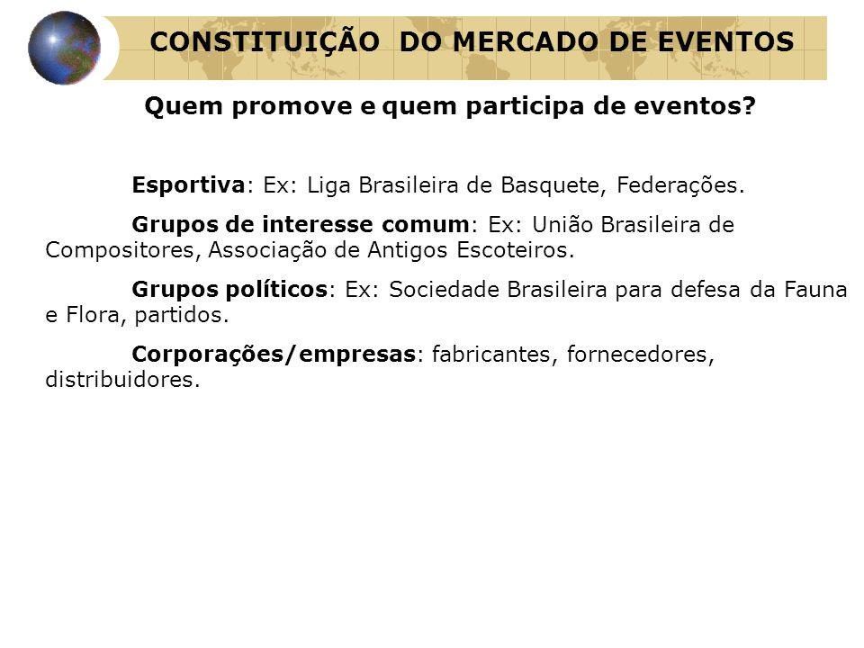 Quem promove e quem participa de eventos? Esportiva: Ex: Liga Brasileira de Basquete, Federações. Grupos de interesse comum: Ex: União Brasileira de C