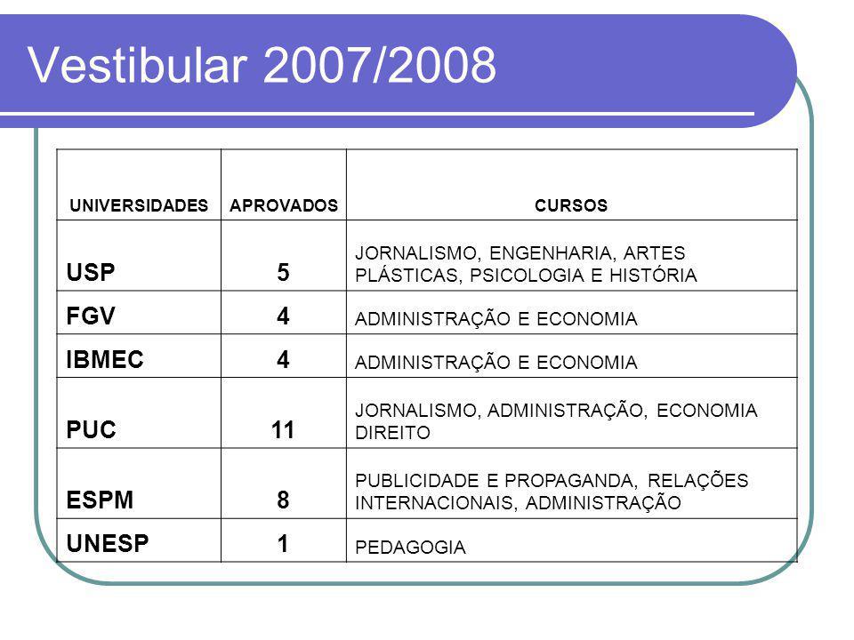 Vestibular 2007/2008 UNIVERSIDADESAPROVADOSCURSOS USP5 JORNALISMO, ENGENHARIA, ARTES PLÁSTICAS, PSICOLOGIA E HISTÓRIA FGV4 ADMINISTRAÇÃO E ECONOMIA IBMEC4 ADMINISTRAÇÃO E ECONOMIA PUC11 JORNALISMO, ADMINISTRAÇÃO, ECONOMIA DIREITO ESPM8 PUBLICIDADE E PROPAGANDA, RELAÇÕES INTERNACIONAIS, ADMINISTRAÇÃO UNESP1 PEDAGOGIA