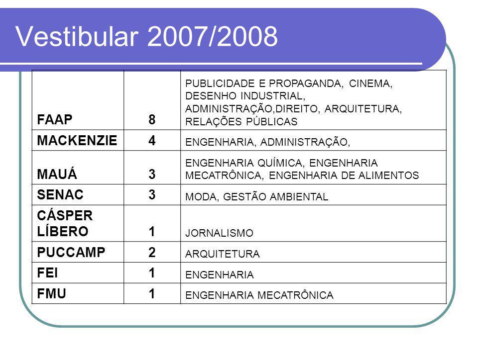 Vestibular 2007/2008 FAAP8 PUBLICIDADE E PROPAGANDA, CINEMA, DESENHO INDUSTRIAL, ADMINISTRAÇÃO,DIREITO, ARQUITETURA, RELAÇÕES PÚBLICAS MACKENZIE4 ENGENHARIA, ADMINISTRAÇÃO, MAUÁ3 ENGENHARIA QUÍMICA, ENGENHARIA MECATRÔNICA, ENGENHARIA DE ALIMENTOS SENAC3 MODA, GESTÃO AMBIENTAL CÁSPER LÍBERO1 JORNALISMO PUCCAMP2 ARQUITETURA FEI1 ENGENHARIA FMU1 ENGENHARIA MECATRÔNICA