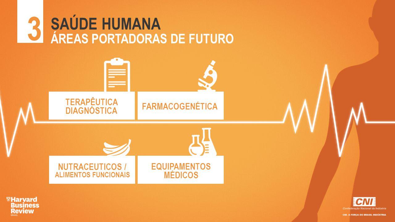 TERAPÊUTICA DIAGNÓSTICA 3 SAÚDE HUMANA ÁREAS PORTADORAS DE FUTURO FARMACOGENÉTICA NUTRACEUTICOS / ALIMENTOS FUNCIONAIS EQUIPAMENTOS MÉDICOS