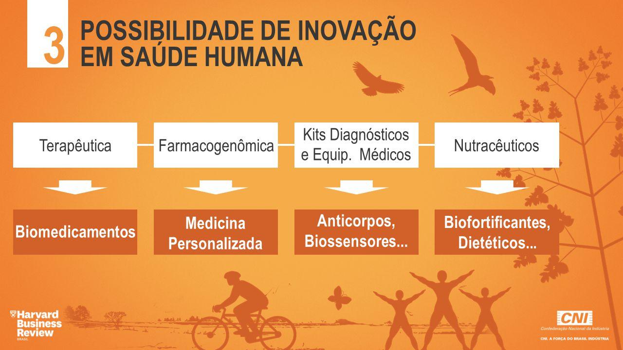 aaaa TerapêuticaFarmacogenômica Kits Diagnósticos e Equip. Médicos Nutracêuticos Biomedicamentos Medicina Personalizada Anticorpos, Biossensores... Bi