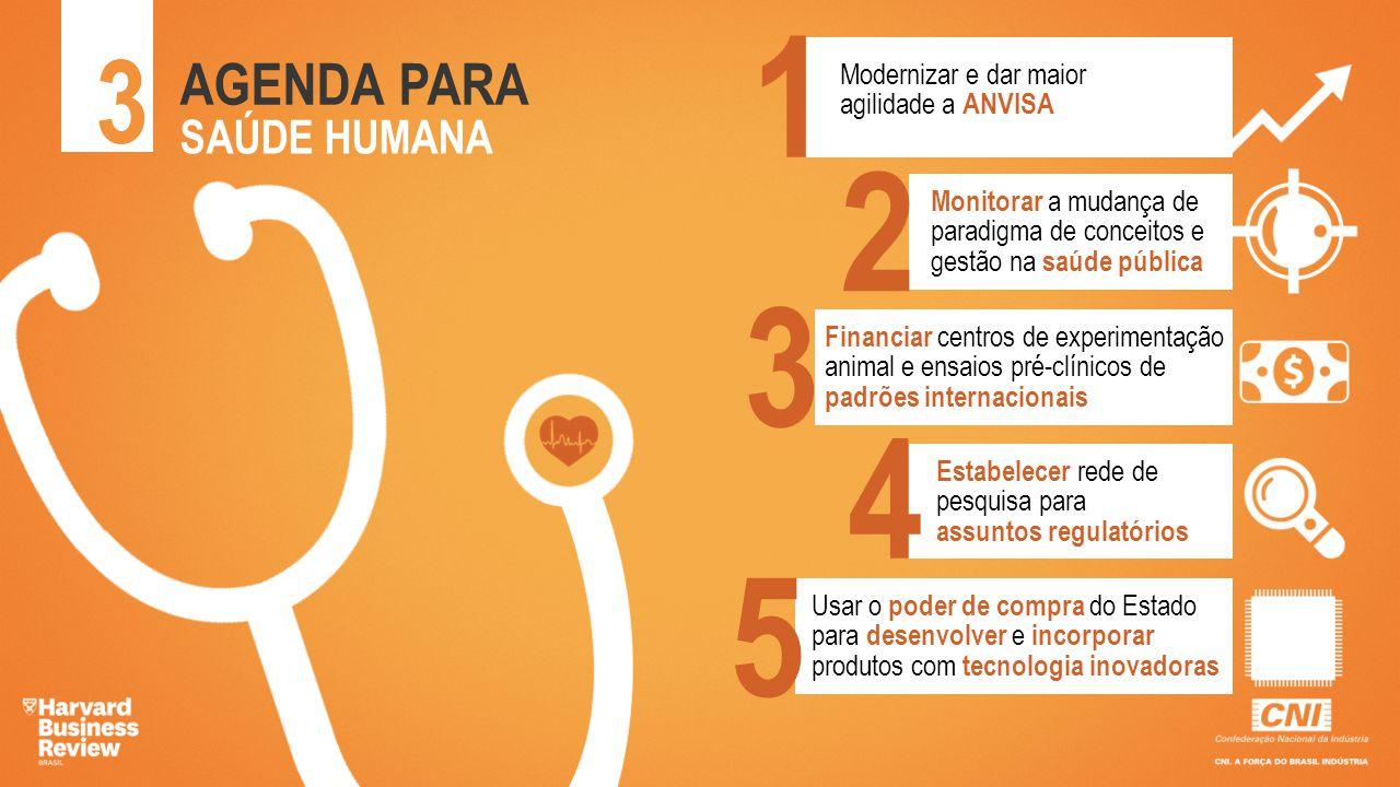 3 AGENDA PARA SAÚDE HUMANA 1 2 3 4 5 Modernizar e dar maior agilidade a ANVISA Monitorar a mudança de paradigma de conceitos e gestão na saúde pública