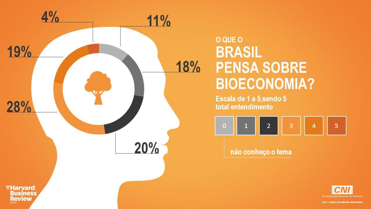 BRASIL O QUE O PENSA SOBRE BIOECONOMIA? 18% 20% 28% 19% 4% Escala de 1 a 5,sendo 5 total entendimento 123450 não conheço o tema 11%