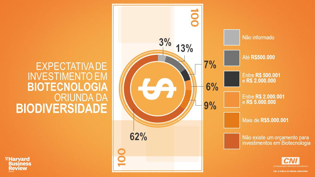 EXPECTATIVA DE INVESTIMENTO EM BIOTECNOLOGIA ORIUNDA DA BIODIVERSIDADE 3% 13% 7% 6% 9% 62% Não informado Até R$500.000 Entre R$ 500.001 e R$ 2.000.000