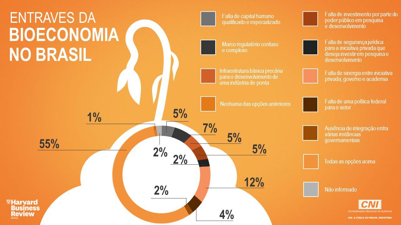 ENTRAVES DA BIOECONOMIA NO BRASIL 55% 1% 2% 5% 7% 5% 2% 12% 4% 2% Falta de capital humano qualificado e especializado Marco regulatório confuso e comp