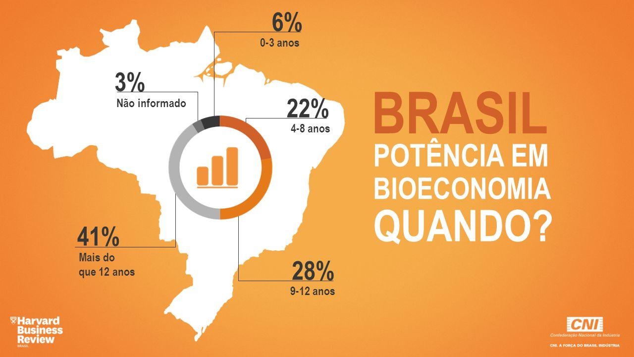 BRASIL POTÊNCIA EM BIOECONOMIA QUANDO? 6% 0-3 anos 3% Não informado 41% Mais do que 12 anos 28% 9-12 anos 22% 4-8 anos