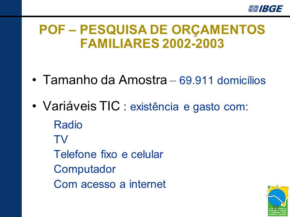 10 POF – PESQUISA DE ORÇAMENTOS FAMILIARES 2002-2003 •Tamanho da Amostra – 69.911 domicílios •Variáveis TIC : existência e gasto com: Radio TV Telefon
