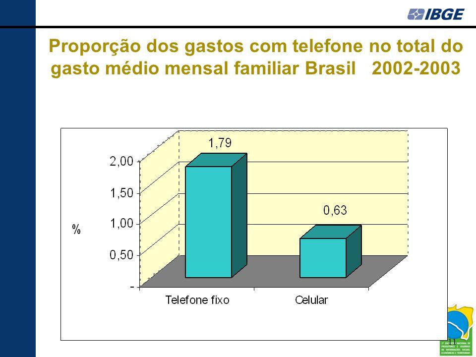 11 Proporção dos gastos com telefone no total do gasto médio mensal familiar Brasil 2002-2003