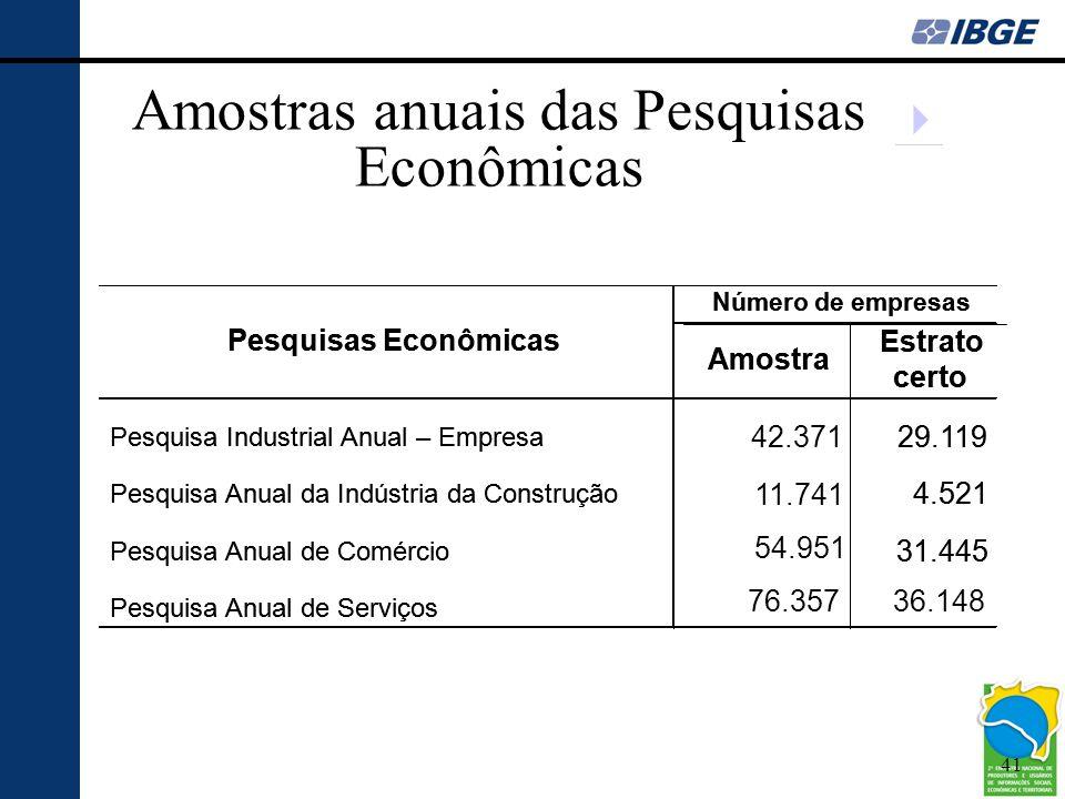 41 Amostras anuais das Pesquisas Econômicas  Pesquisas Econômicas Amostra Estrato certo Pesquisa Industrial Anual – Empresa 42.371 29.119 Pesquisa An
