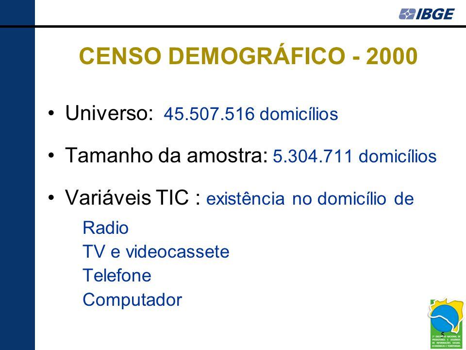5 CENSO DEMOGRÁFICO - 2000 •Universo: 45.507.516 domicílios •Tamanho da amostra: 5.304.711 domicílios •Variáveis TIC : existência no domicílio de Radi