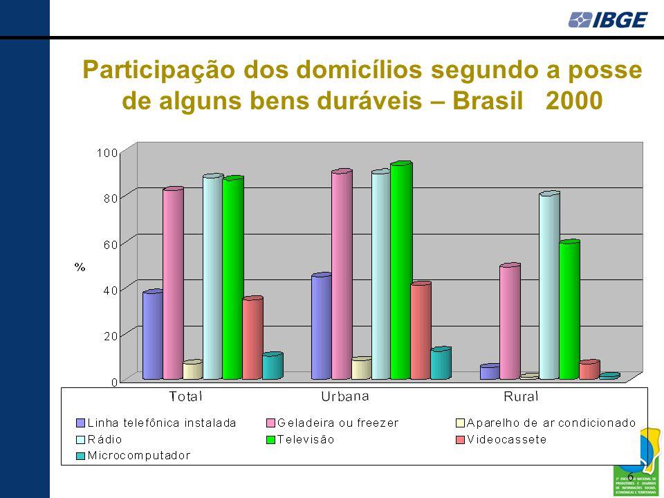 6 Participação dos domicílios segundo a posse de alguns bens duráveis – Brasil 2000