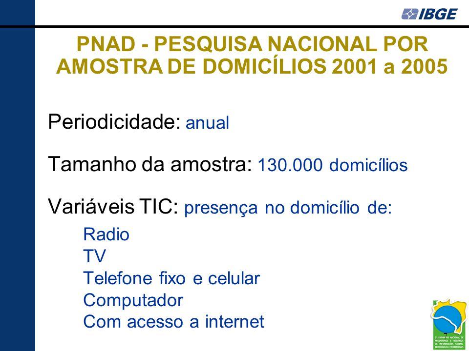 7 PNAD - PESQUISA NACIONAL POR AMOSTRA DE DOMICÍLIOS 2001 a 2005 Periodicidade: anual Tamanho da amostra: 130.000 domicílios Variáveis TIC: presença n