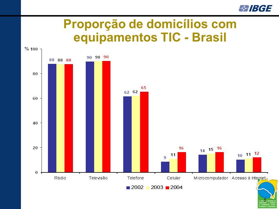 9 Proporção de domicílios com equipamentos TIC por classes de rendimento domiciliar – Brasil 2004
