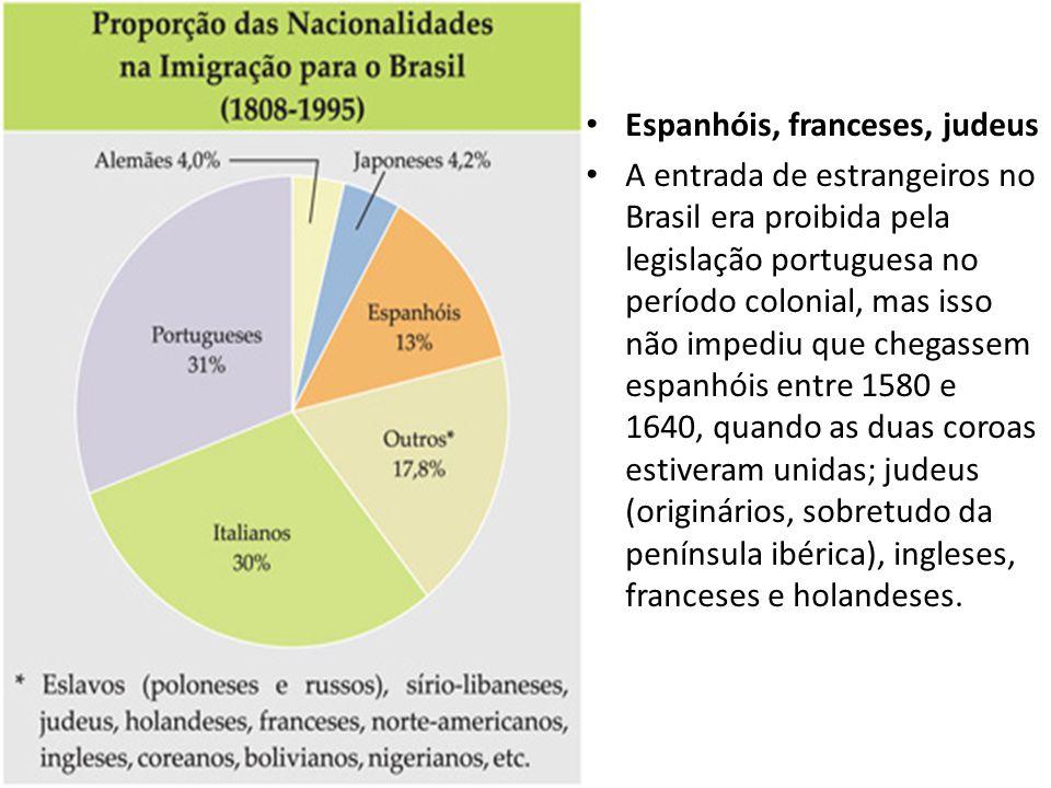 • Espanhóis, franceses, judeus • A entrada de estrangeiros no Brasil era proibida pela legislação portuguesa no período colonial, mas isso não impediu