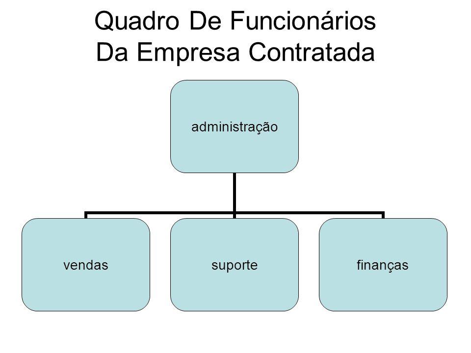 Quadro De Funcionários Da Empresa Contratada administração vendassuportefinanças