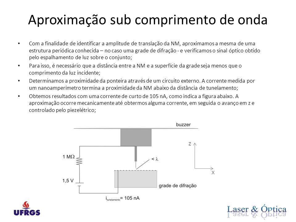 Aproximação sub comprimento de onda • Com a finalidade de identificar a amplitude de translação da NM, aproximamos a mesma de uma estrutura periódica conhecida – no caso uma grade de difração - e verificamos o sinal óptico obtido pelo espalhamento de luz sobre o conjunto; • Para isso, é necessário que a distância entre a NM e a superfície da grade seja menos que o comprimento da luz incidente; • Determinamos a proximidade da ponteira através de um circuito externo.