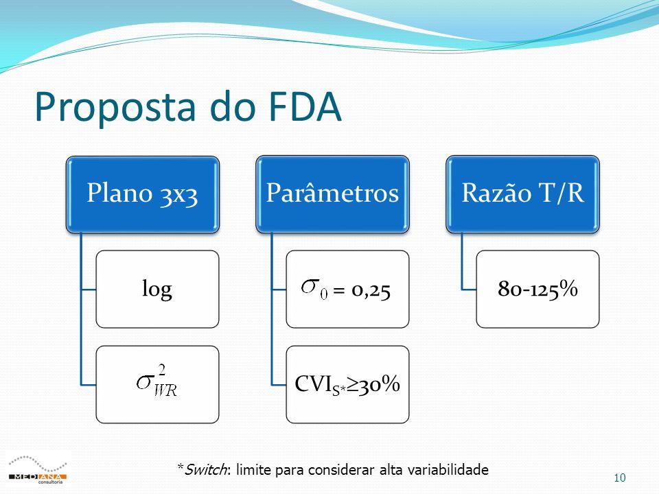 Proposta do FDA 10 Plano 3x3 log Parâmetros = 0,25 CVIS*  30% Razão T/R 80-125% * Switch: limite para considerar alta variabilidade
