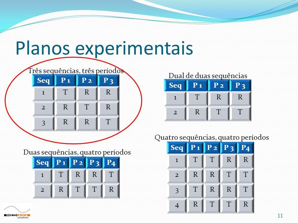 Planos experimentais 11 SeqP 1P 2P 3 1TRR 2RTR 3RRT SeqP 1P 2P 3 1TRR 2RTT Dual de duas sequências SeqP 1P 2P 3P4 1TRRT 2RTTR Duas sequências, quatro