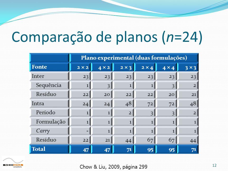 Comparação de planos (n=24) 12 Plano experimental (duas formulações) Fonte 2  24  22  32  44  43  3 Inter23 Sequência131132 Resíduo222022 2021 I