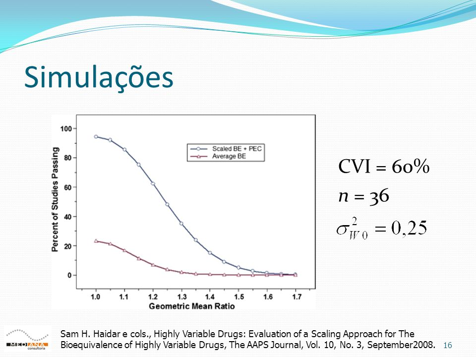 Simulações 16 CVI = 60% n = 36 Sam H. Haidar e cols., Highly Variable Drugs: Evaluation of a Scaling Approach for The Bioequivalence of Highly Variabl