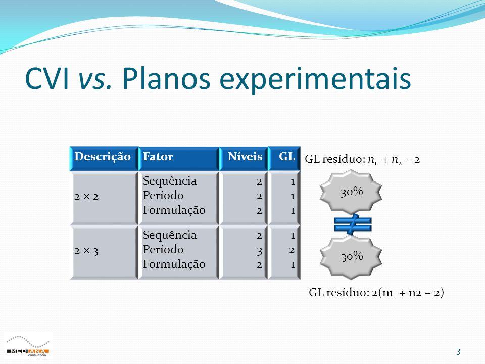 CVI vs. Planos experimentais 3 DescriçãoFatorNíveisGL 2  2 Sequência Período Formulação 222222 111111 2  3 Sequência Período Formulação 232232 12112