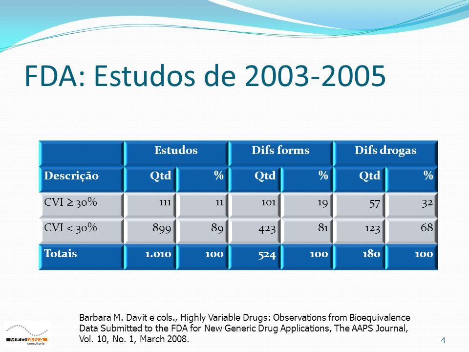 FDA: Estudos de 2003-2005 4 EstudosDifs formsDifs drogas DescriçãoQtd% % % CVI  30% 11111101195732 CVI < 30%899894238112368 Totais1.01010052410018010