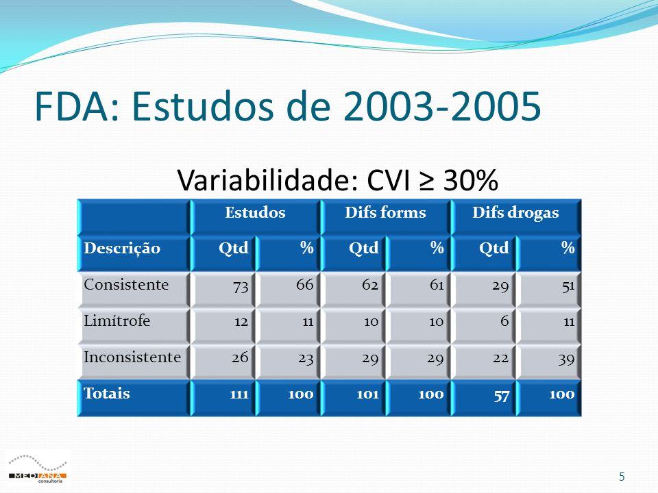 FDA: Estudos de 2003-2005 5 EstudosDifs formsDifs drogas DescriçãoQtd% % % Consistente736662612951 Limítrofe121110 611 Inconsistente262329 2239 Totais