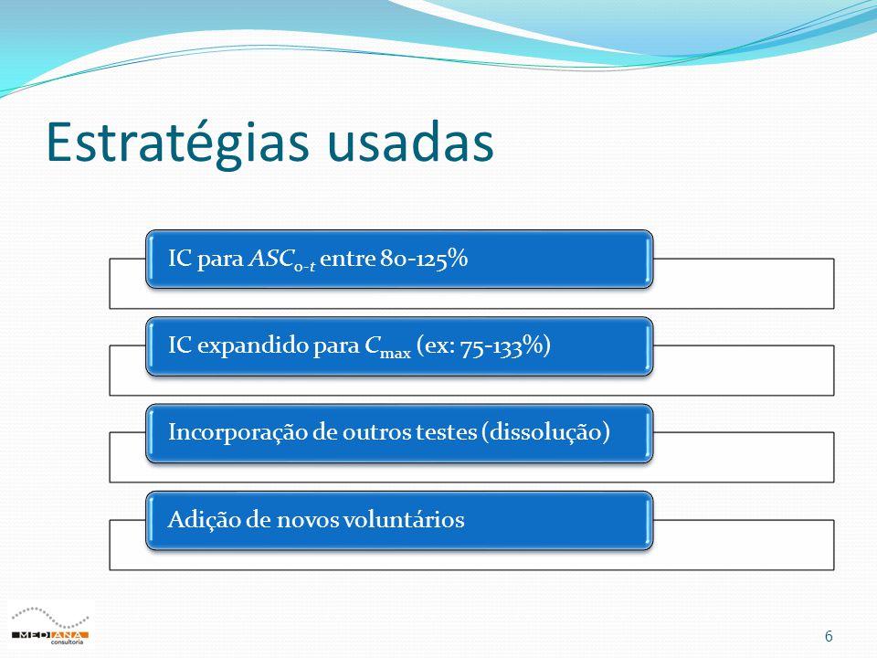 Estratégias usadas 6 IC para ASC0-t entre 80-125%IC expandido para Cmax (ex: 75-133%)Incorporação de outros testes (dissolução)Adição de novos voluntá