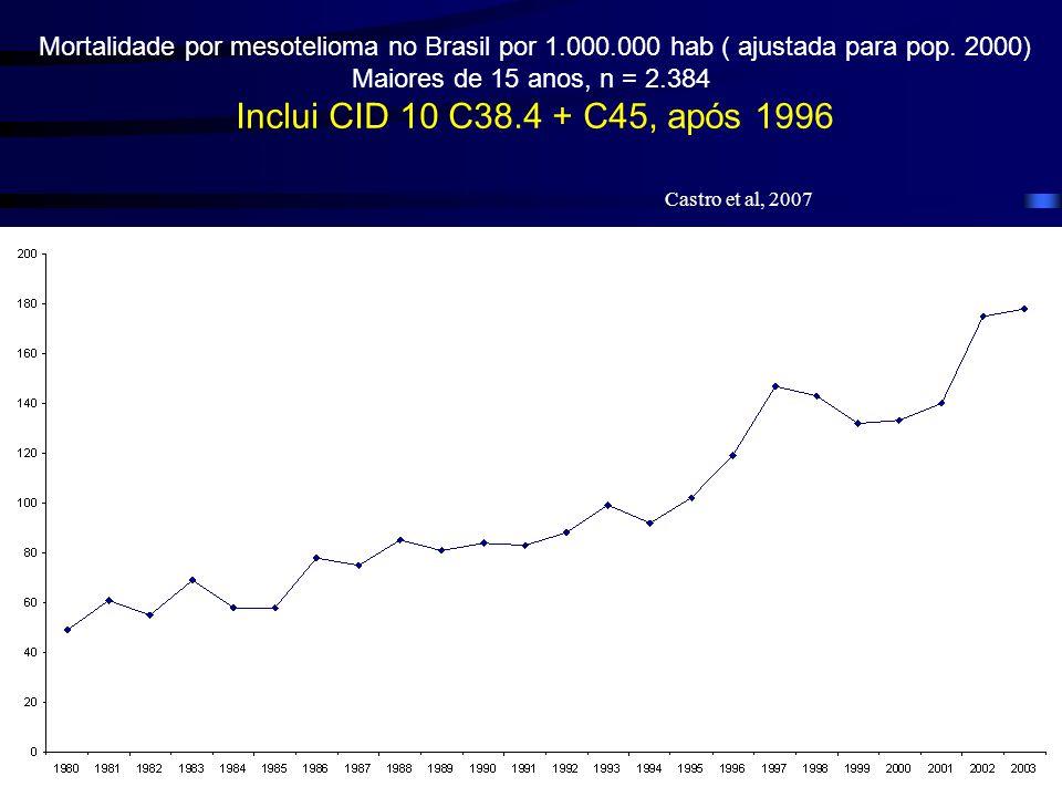 Mortalidade por mesotelioma no Brasil por 1.000.000 hab ( ajustada para pop. 2000) Maiores de 15 anos, n = 2.384 Inclui CID 10 C38.4 + C45, após 1996