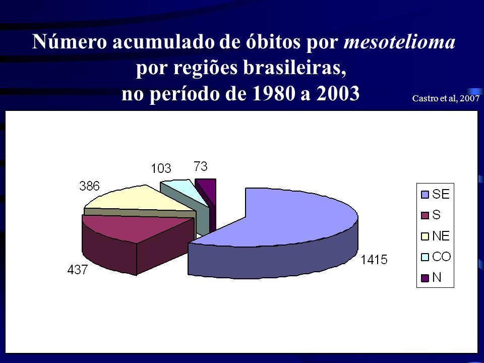 Número acumulado de óbitos por mesotelioma por regiões brasileiras, no período de 1980 a 2003 Castro et al, 2007
