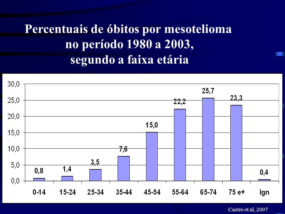 Percentuais de óbitos por mesotelioma no período 1980 a 2003, segundo a faixa etária Castro et al, 2007
