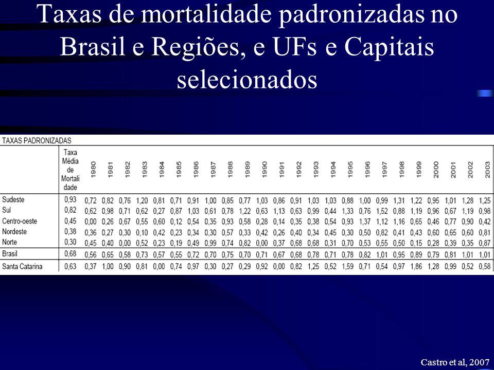 Taxas de mortalidade padronizadas no Brasil e Regiões, e UFs e Capitais selecionados Castro et al, 2007