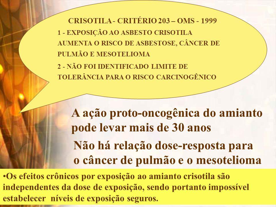MORTE POR MESOTELIOMA – BRASIL 1996 – 2000 317 casos de mesotelioma Indicador de exposíção ambiental Castro et al, 2007