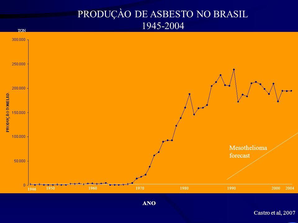 1946 1950196019701980199020002004 PRODUÇÀO DE ASBESTO NO BRASIL 1945-2004 ANO TON Mesothelioma forecast Castro et al, 2007