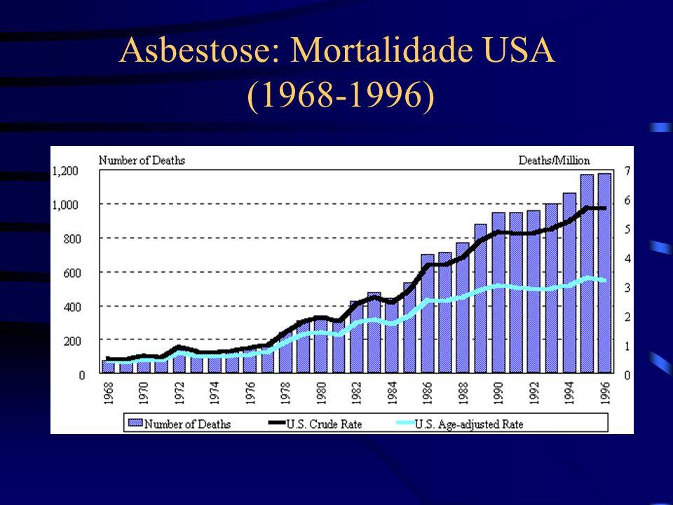 Use do asbesto e morte por mesotelioma Finlandia Use of asbestos : tons/year Mesothelioma cases / year 60 194019301920 2000 4000 6000 8000 10000 12000 00 19901980197019601950 50 40 30 20 10 From: Occupational Lung Disease An International Perspective Daniel E.
