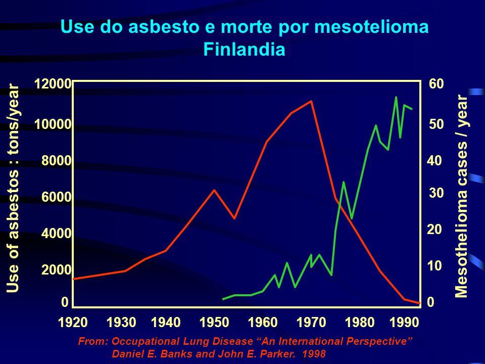Asbesto importado e incidência de mesotelioma no UK Peto J et al, Lancet 1995;345:535-539