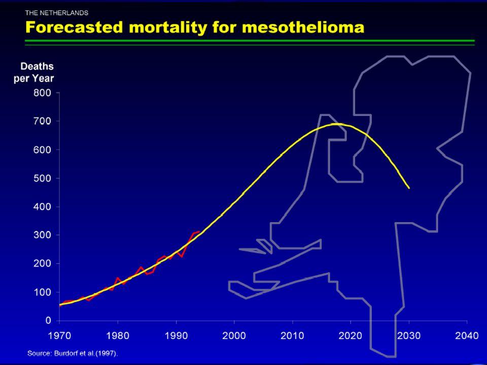 Mortalidade por mesotelioma no Brasil por 1.000.000 hab ( ajustada para pop.