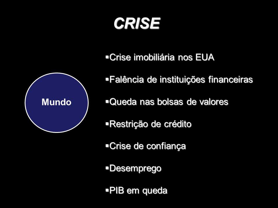 CRISE Mundo  Crise imobiliária nos EUA  Falência de instituições financeiras  Queda nas bolsas de valores  Restrição de crédito  Crise de confiança  Desemprego  PIB em queda